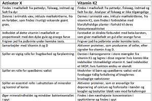 Vitamin K2 – Måske Et Vaskeægte Mirakelvitamin (del 1)